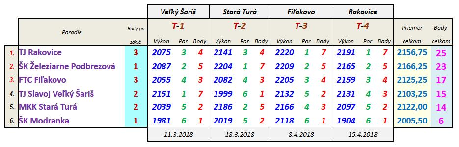 finalove turnaje dorast 2018